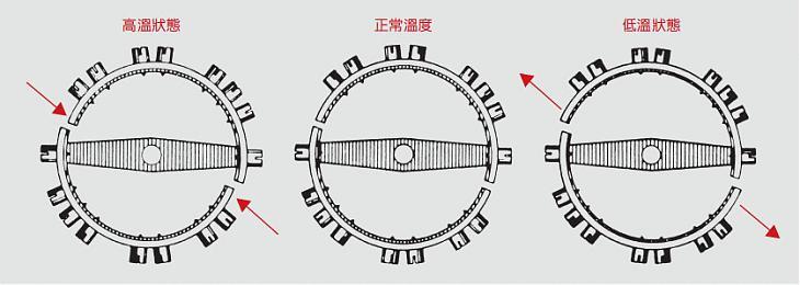摆轮的历史演进与结构分析 摆轮与游丝(中)