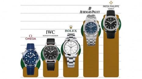 [入門5大品牌] OMEGA、IWC、ROLEX、AP、PP大三針價格比較