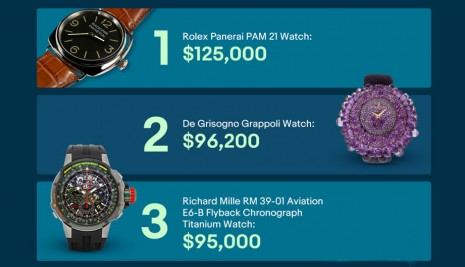 eBay交易高級手錶價格屢創新高 最新成交金額出爐
